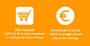 Infographie Hypermarché